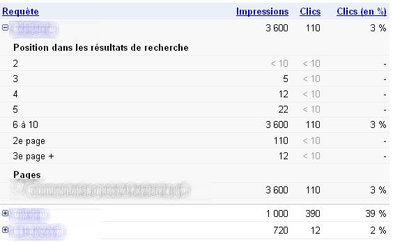 taux de clic dans le Webmaster tools