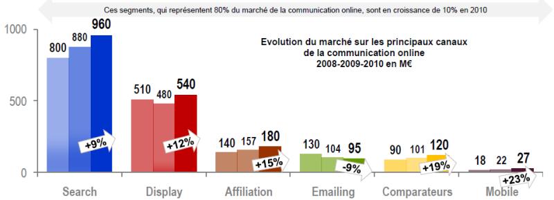 Etude-bilan 2010 de l'e-pub, comparaison 2009