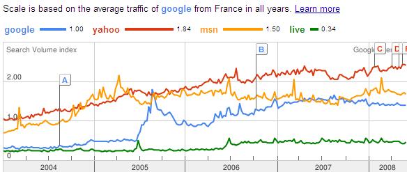 Google Trends et Chiffres