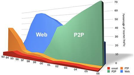 graphique répartition trafic