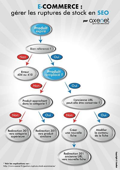 Un arbre de décision pratique.