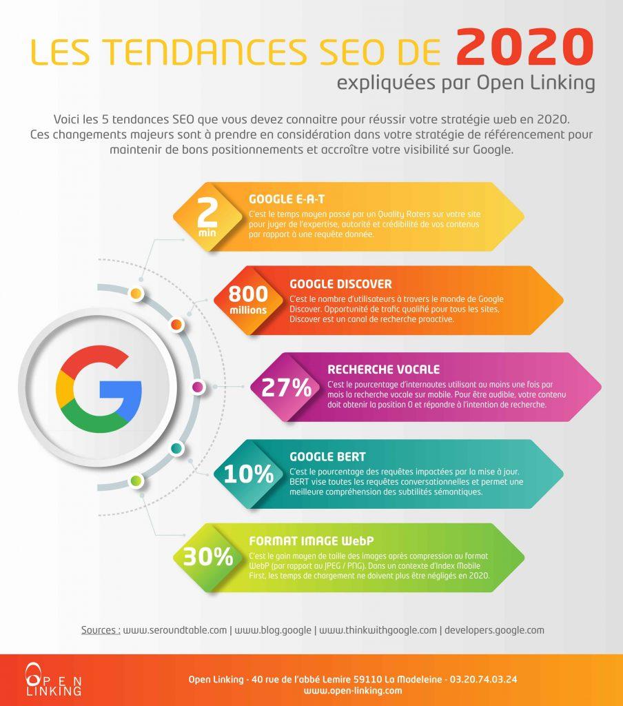 Infographie SEO - Les tendances à suivre en 2020