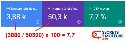 Definition : exemple de calcul du CTR
